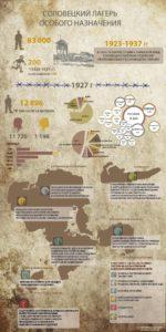 Соловецкий лагерь инфографика